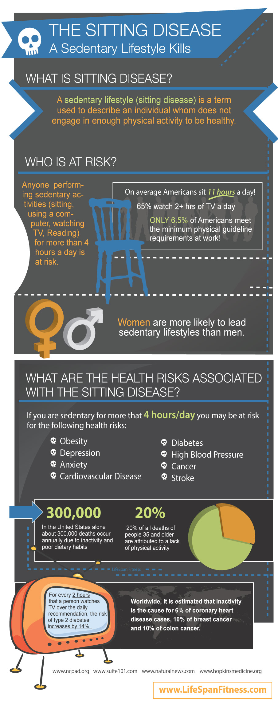sedentary lifestyle infographic