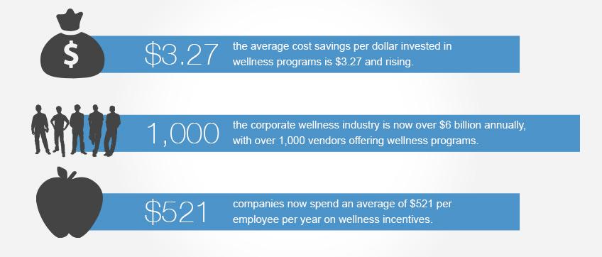 wellness programs facts chart