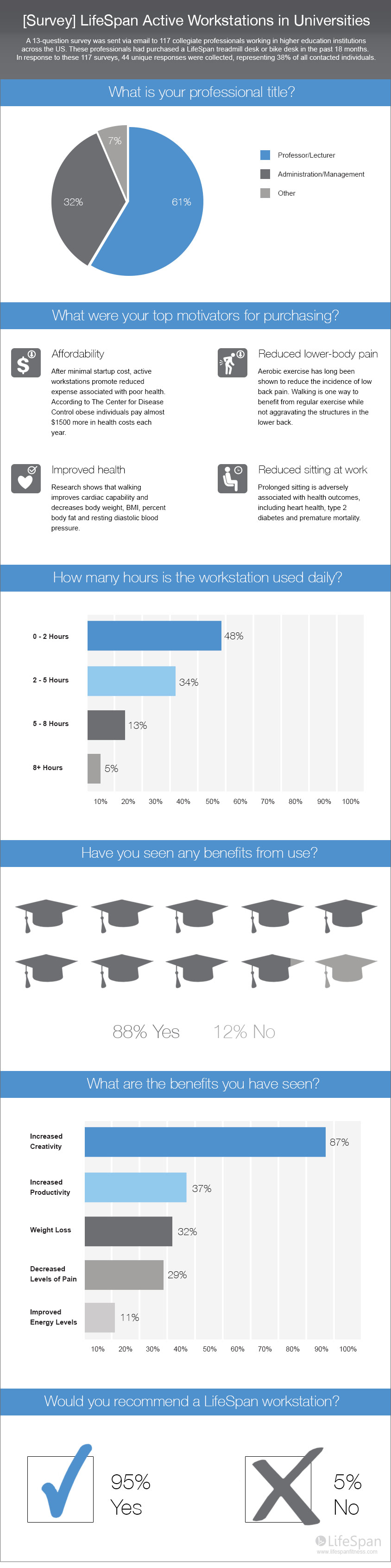 education survey active workstation full infographic