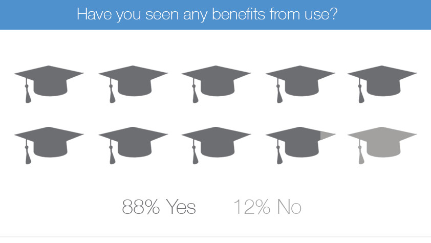 education survey active workstation benefits chart