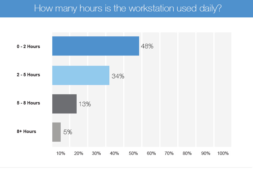 education survey active workstation hours of usage chart