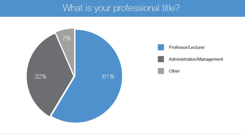 education survey participant profile pie chart