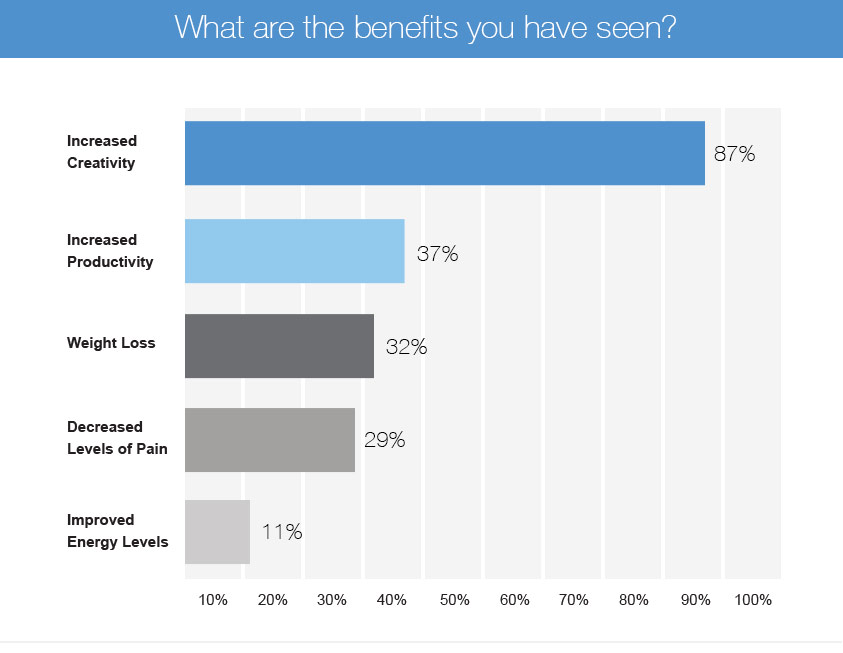 education survey active workstation list of benefits chart